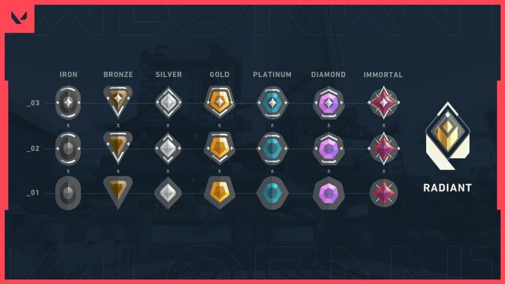 valorant rank cambiamenti update