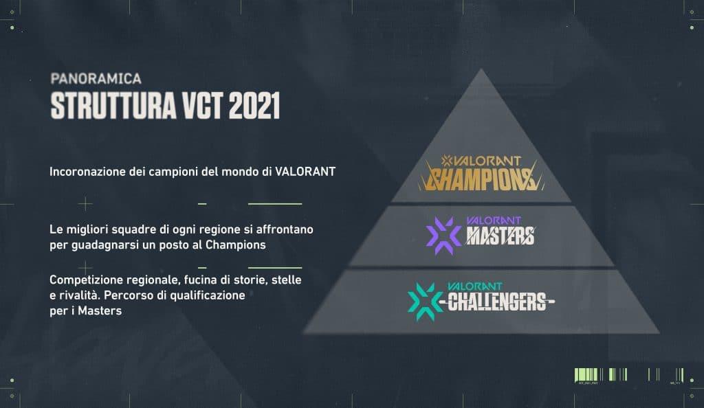 VALORANT Champions Tour struttura