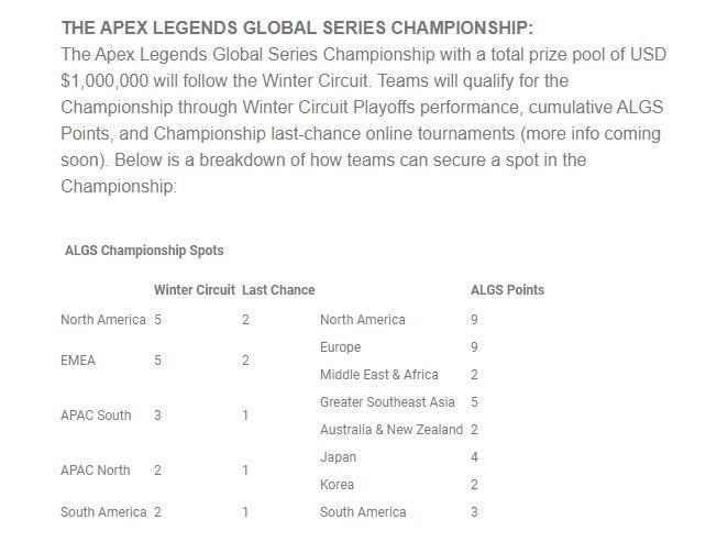 apex legends mondiali