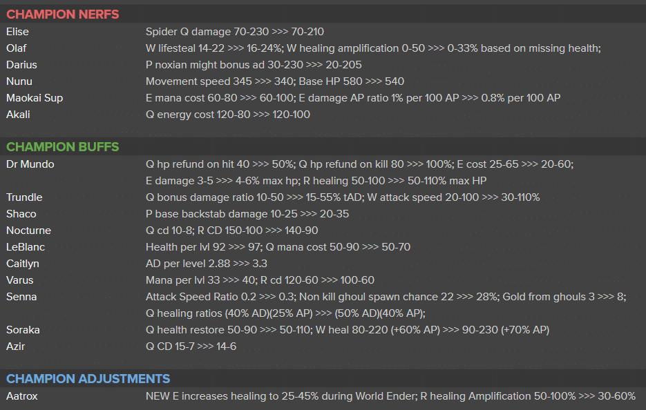 lol patch 11.2 modifiche campioni